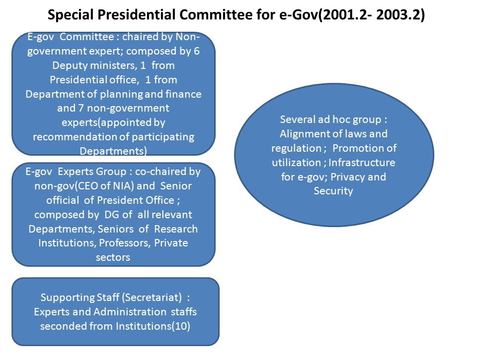 Special Presidential Committee for e-Gov(2001.2- 2003.2)