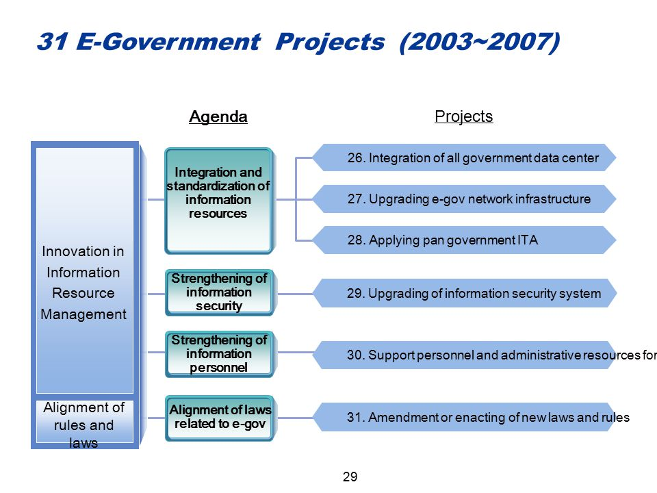31 E-Government Projects (2003~2007)