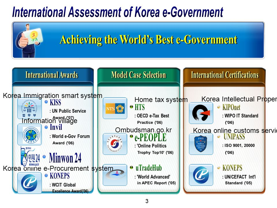 International Assessment of Korea e-Government