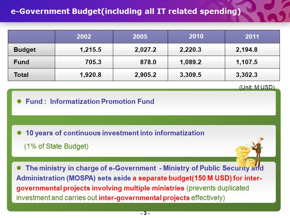 e-Government Budget(including all IT related spending)