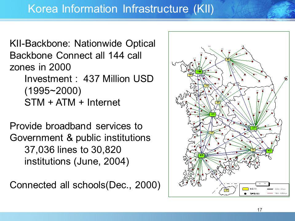Korea Information Infrastructure (KII)