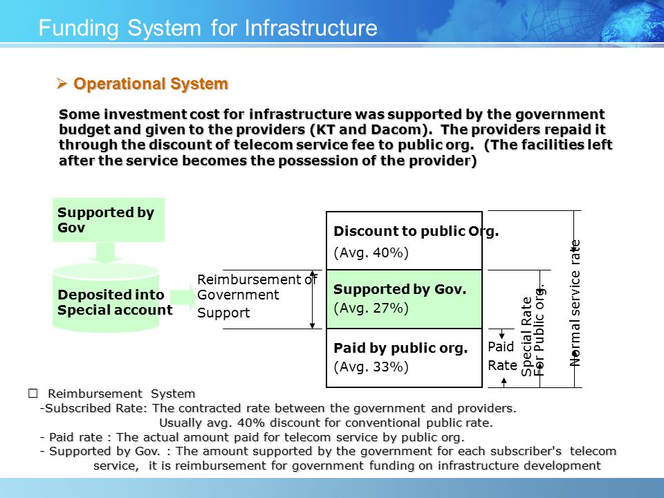 Funding System for Infrastructure