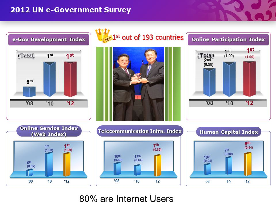 80% are Internet Users 2012 UN e-Government Survey