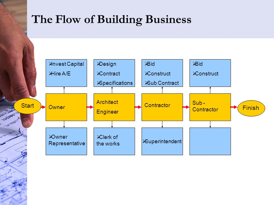 The Flow of Building Business