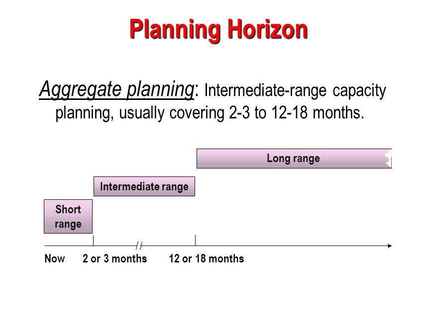 Planning Horizon Aggregate planning: Intermediate-range capacity planning, usually covering 2-3 to 12-18 months.