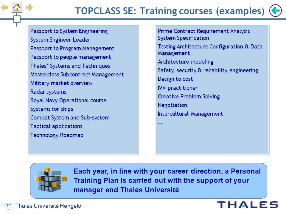 TOPCLASS SE: Training courses (examples)