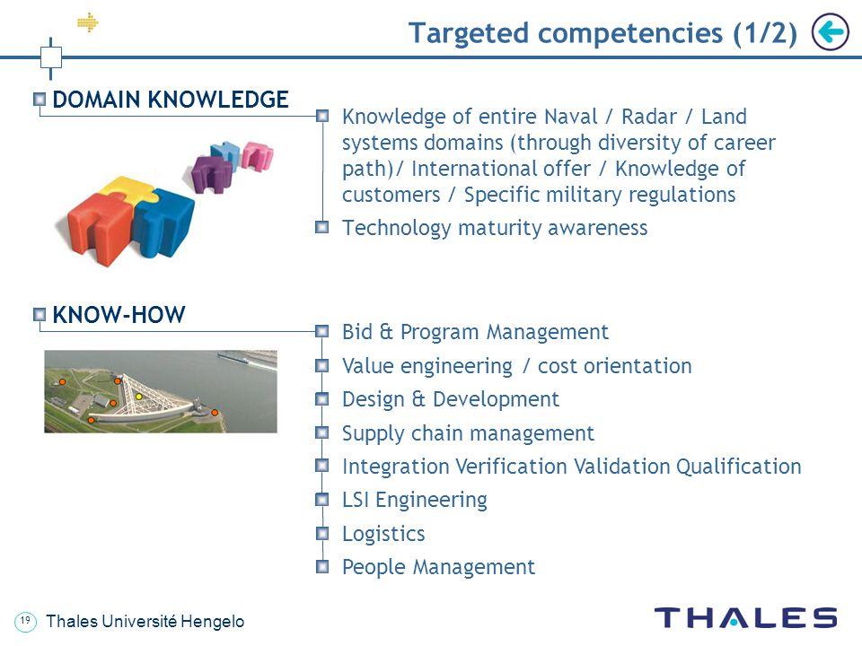 Targeted competencies (1/2)