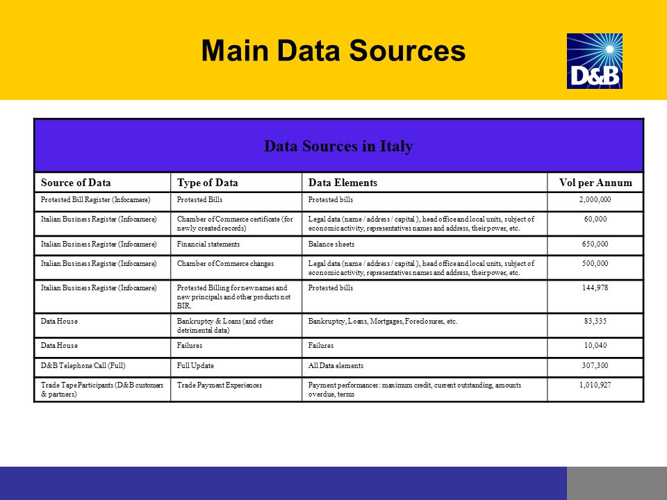 Main Data Sources Data Sources in Italy Source of Data Type of Data