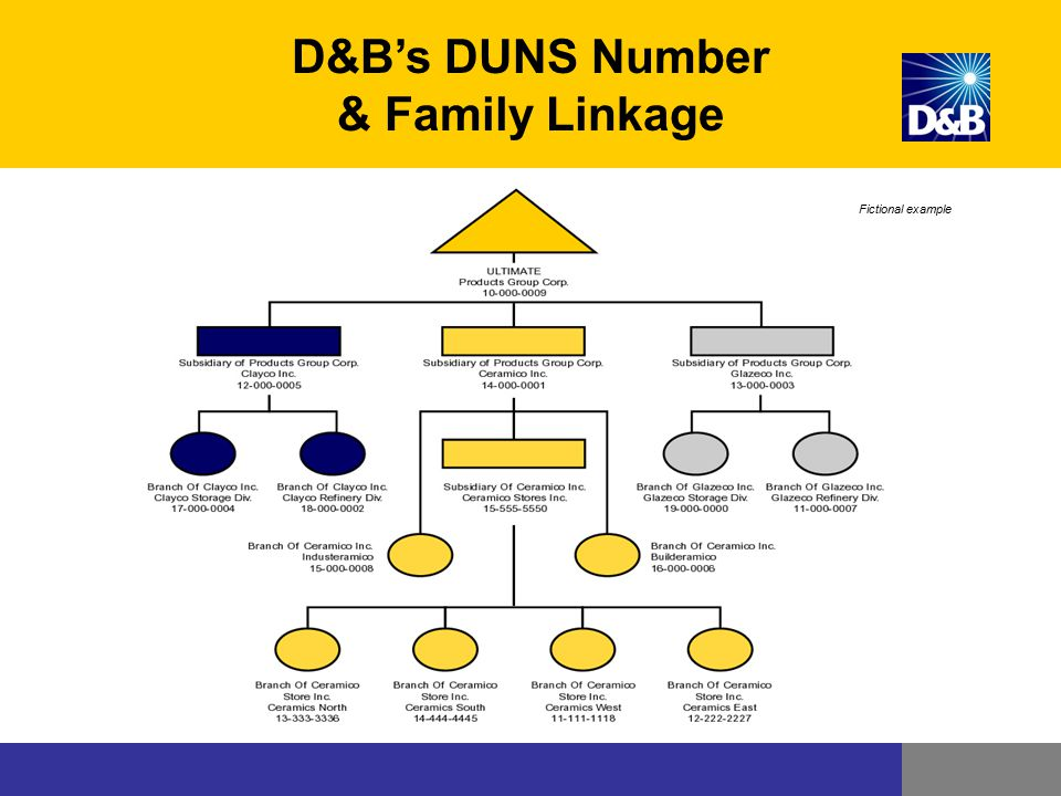 D&B's DUNS Number & Family Linkage