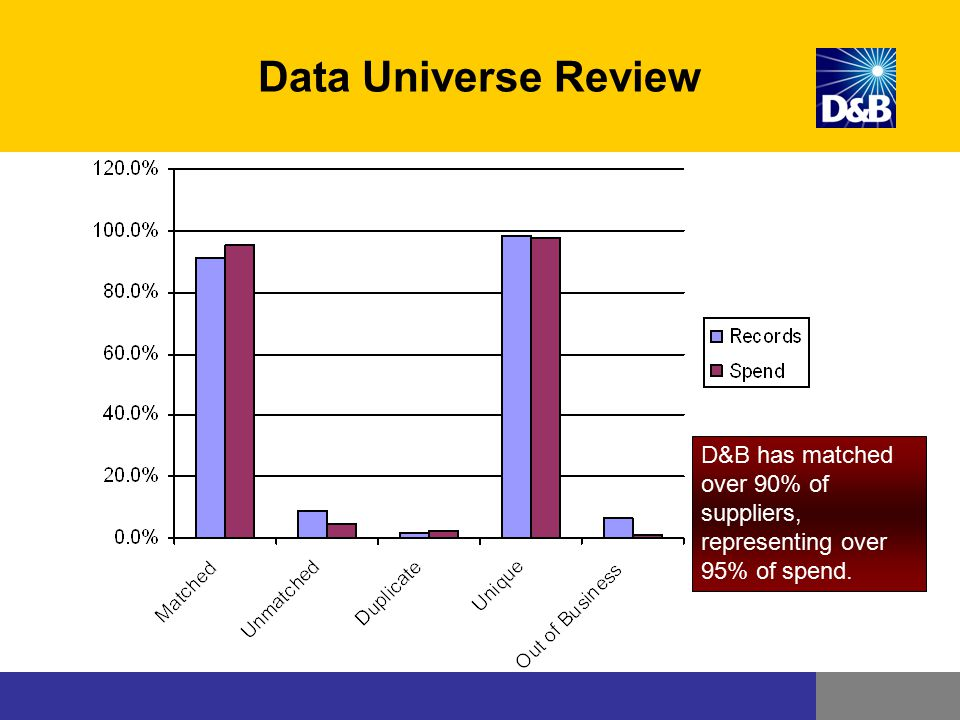 Data Universe Review D&B has matched over 90% of suppliers, representing over 95% of spend.