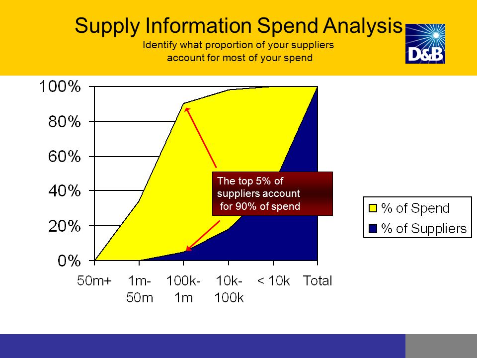 Supply Information Spend Analysis Identify what proportion of your suppliers account for most of your spend