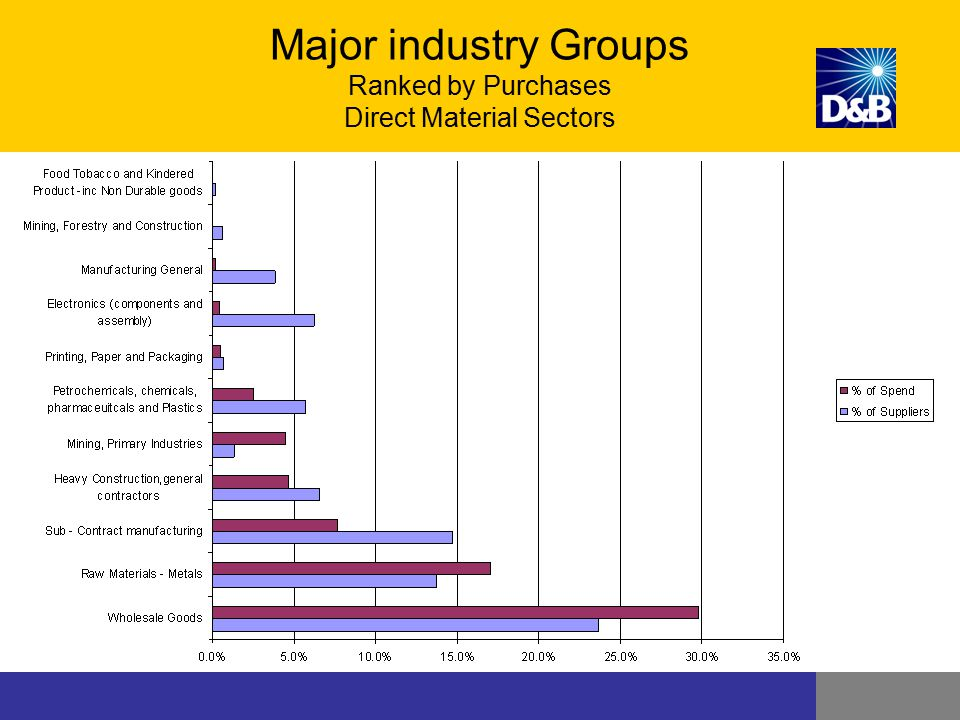 Major industry Groups Ranked by Purchases Direct Material Sectors