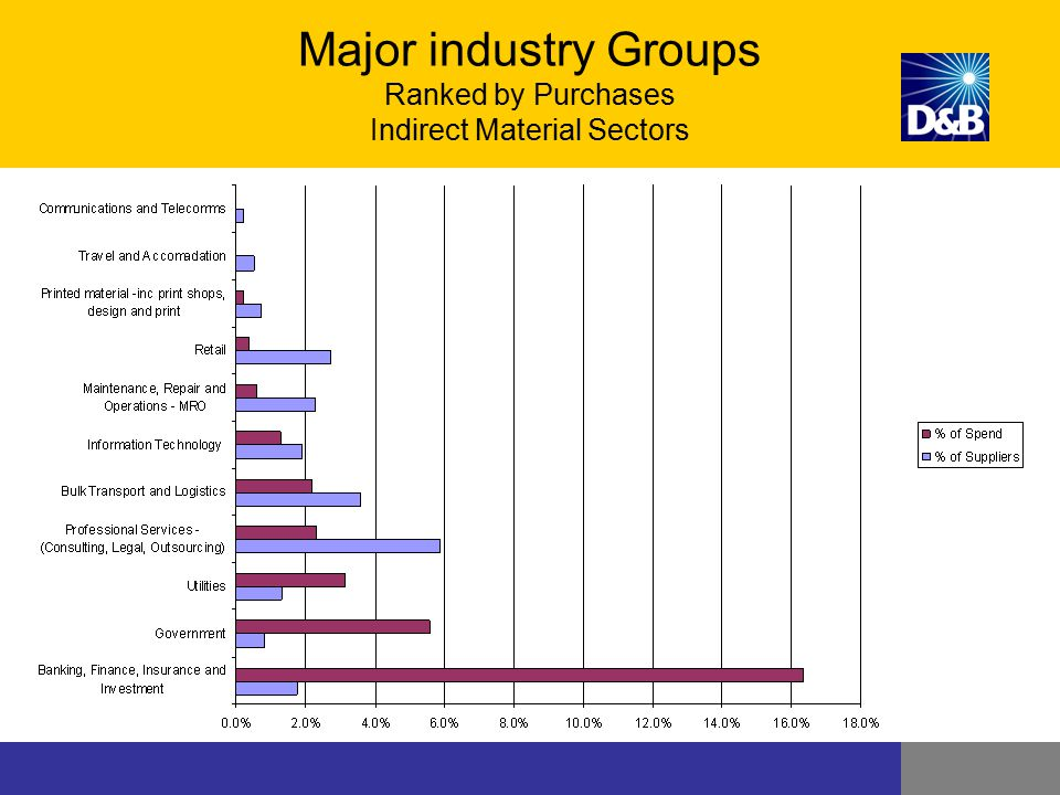 Major industry Groups Ranked by Purchases Indirect Material Sectors