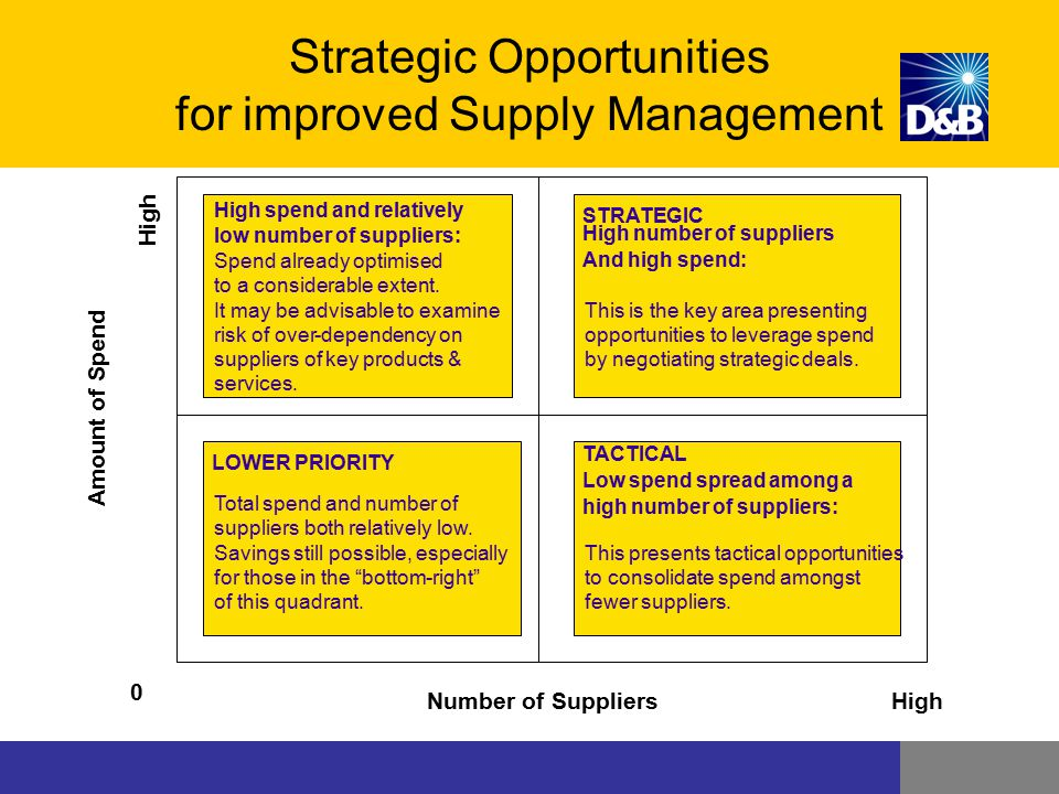 Strategic Opportunities for improved Supply Management