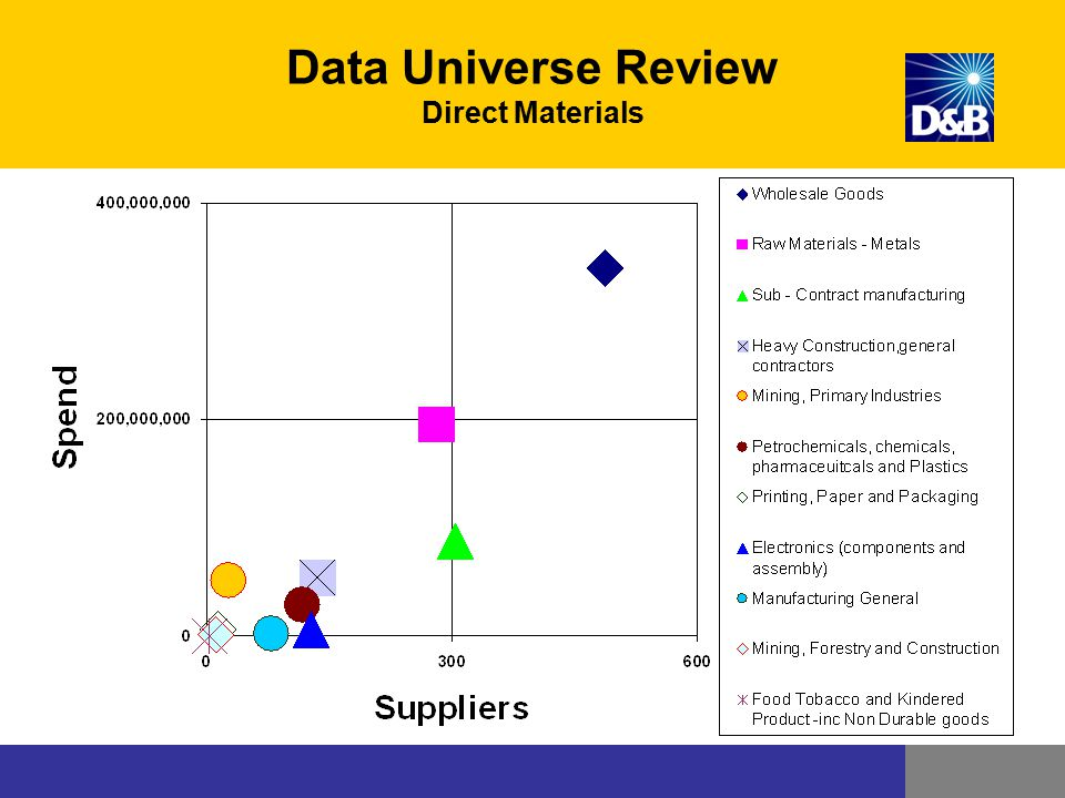 Data Universe Review Direct Materials