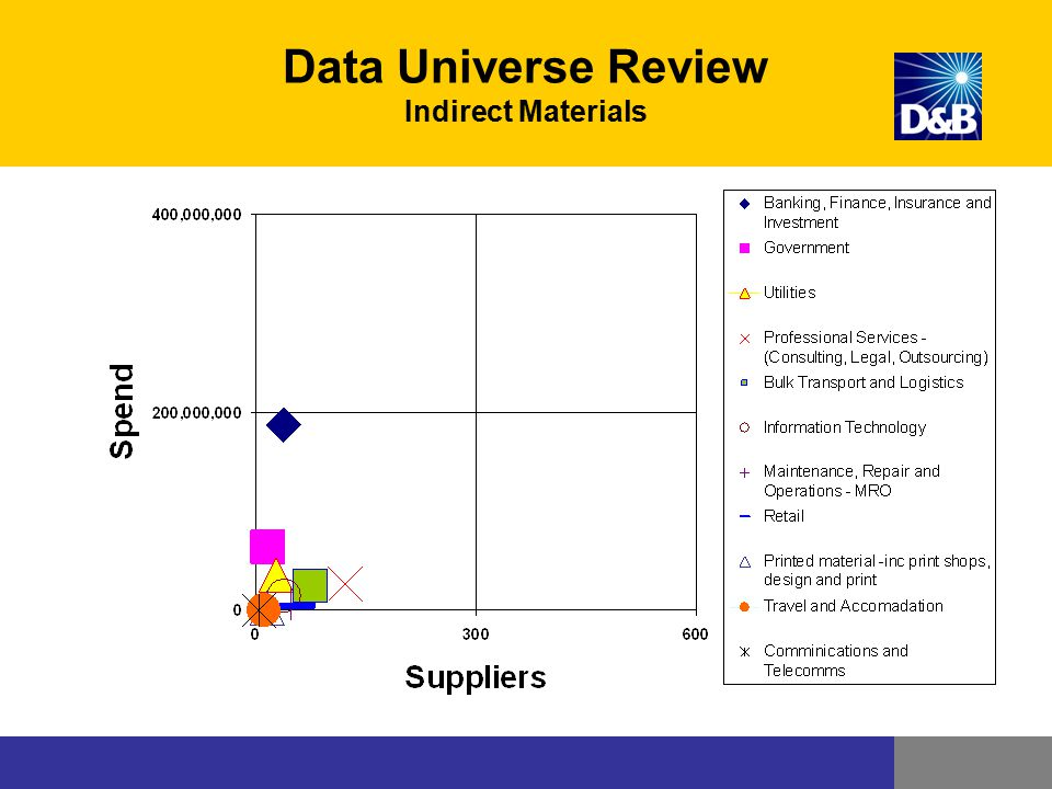 Data Universe Review Indirect Materials