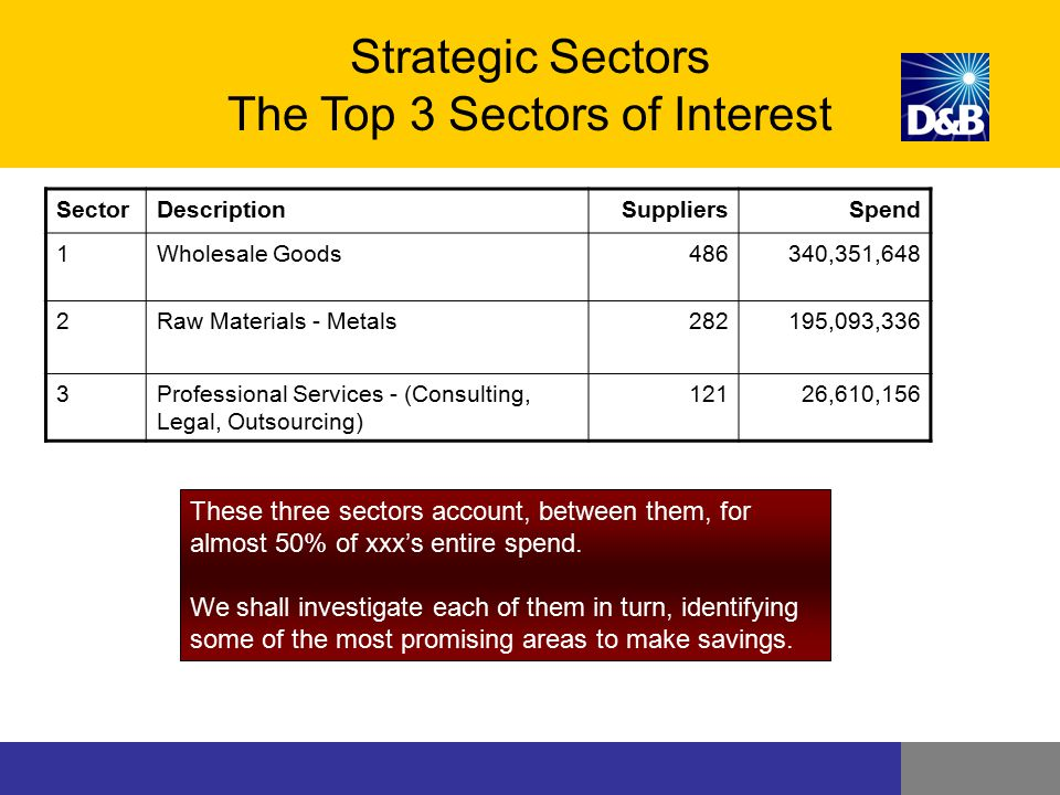 Strategic Sectors The Top 3 Sectors of Interest