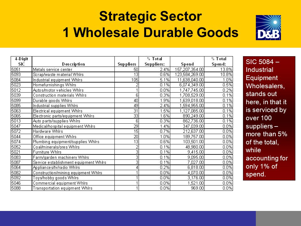 Strategic Sector 1 Wholesale Durable Goods