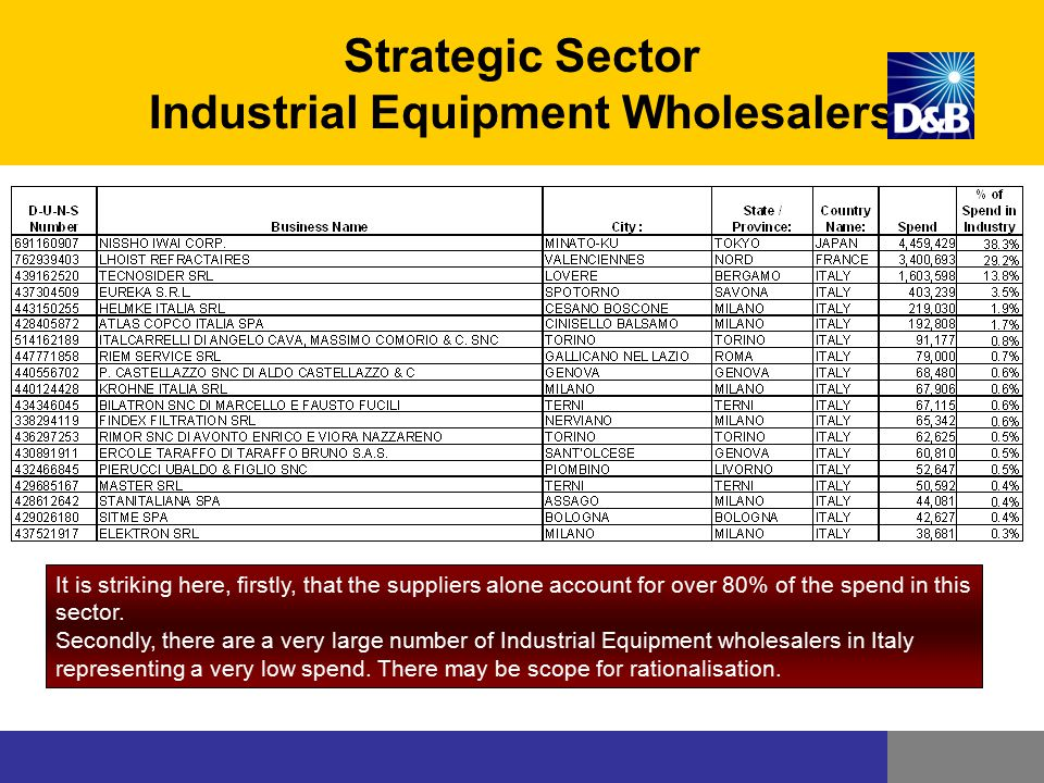 Strategic Sector Industrial Equipment Wholesalers