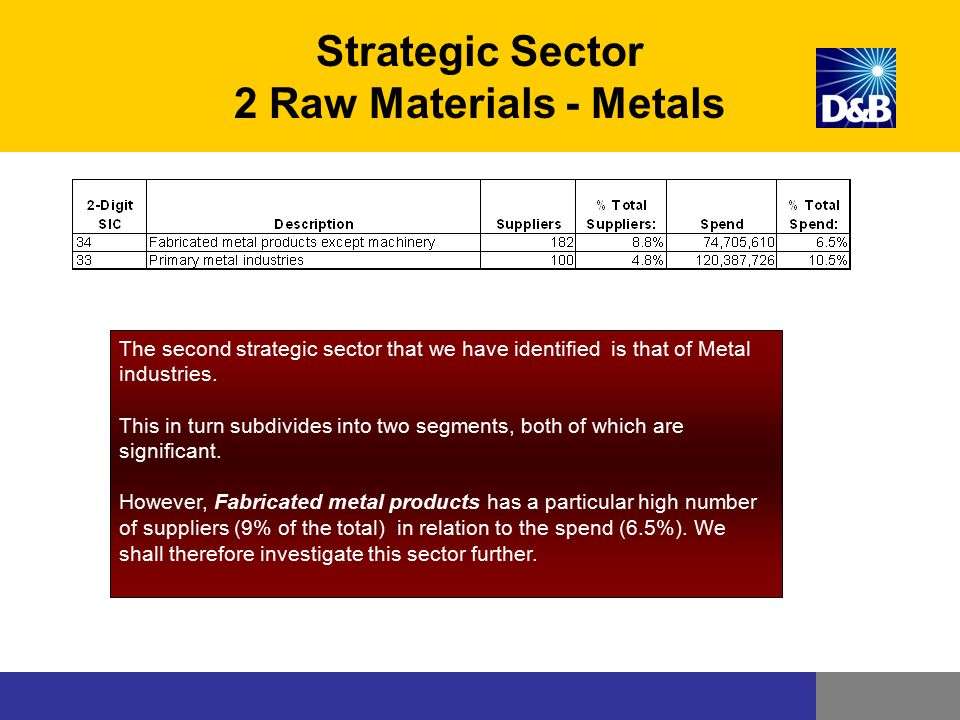 Strategic Sector 2 Raw Materials - Metals