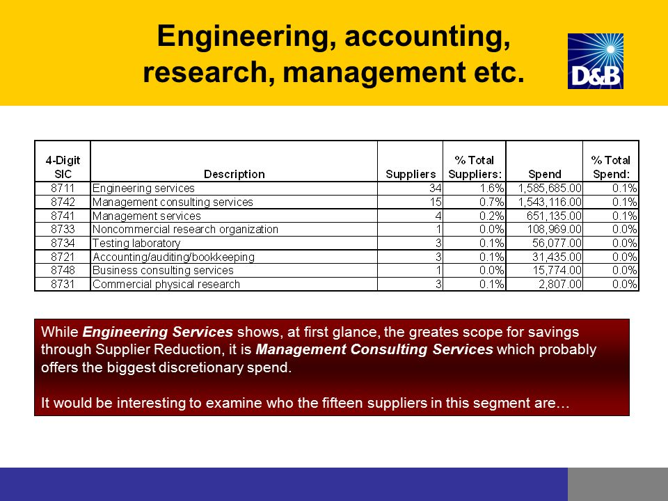 Engineering, accounting, research, management etc.