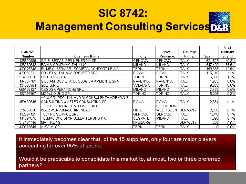 SIC 8742: Management Consulting Services