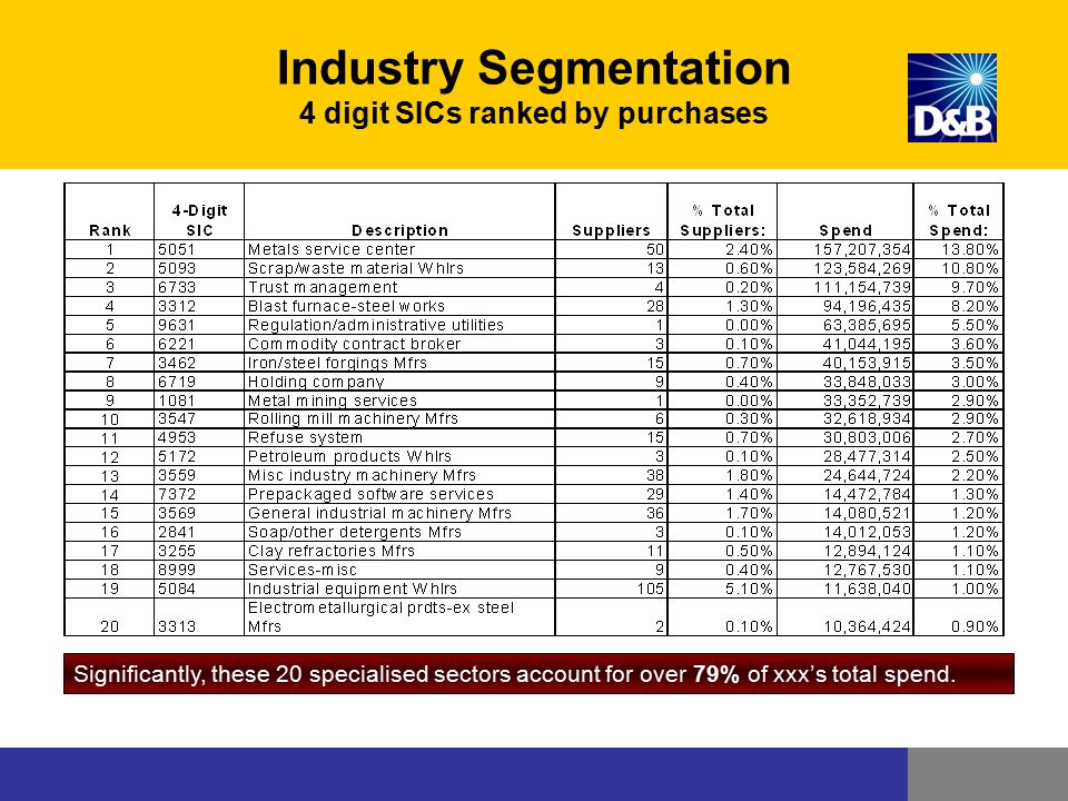 Industry Segmentation 4 digit SICs ranked by purchases