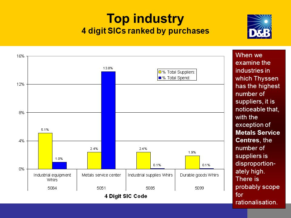 Top industry 4 digit SICs ranked by purchases