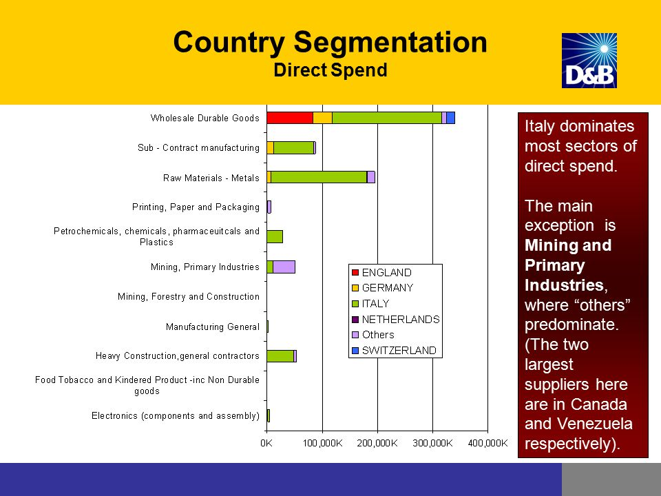Country Segmentation Direct Spend
