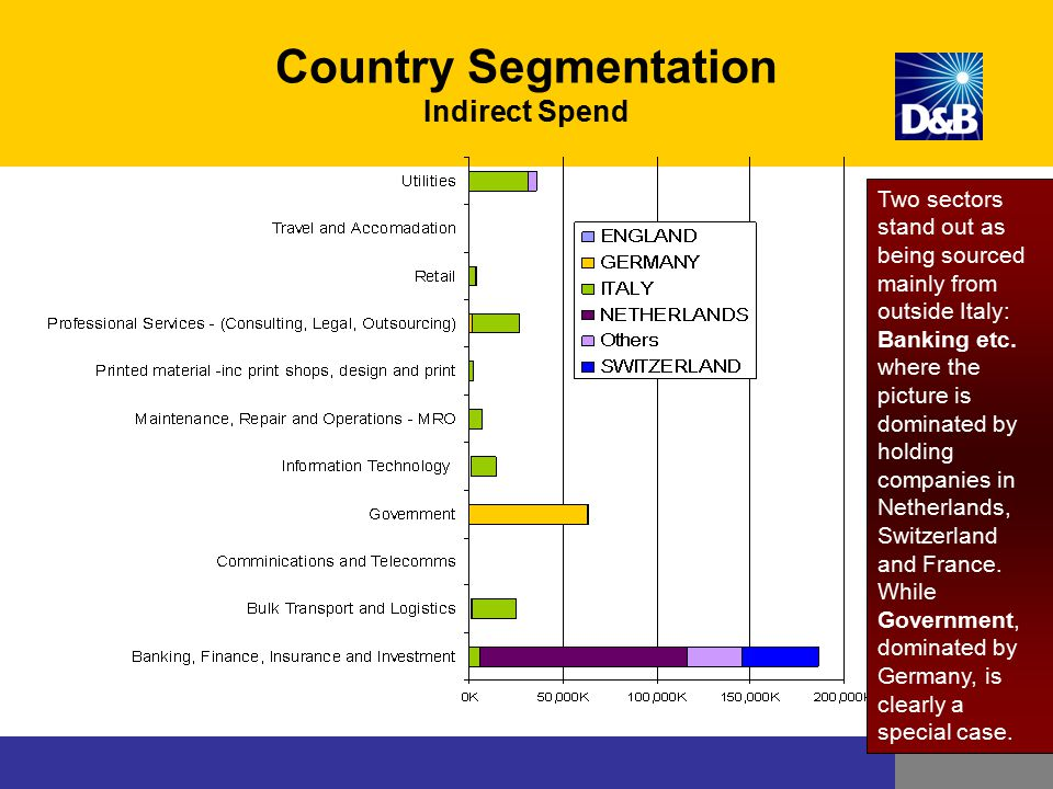 Country Segmentation Indirect Spend