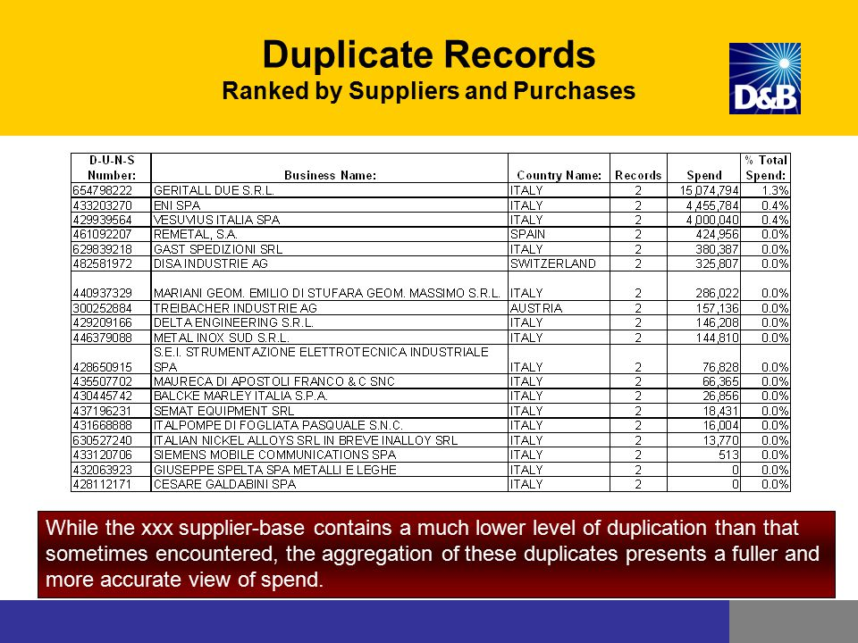 Duplicate Records Ranked by Suppliers and Purchases