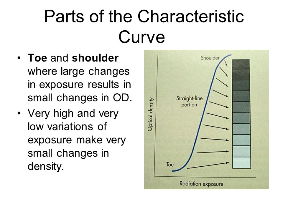 Parts of the Characteristic Curve