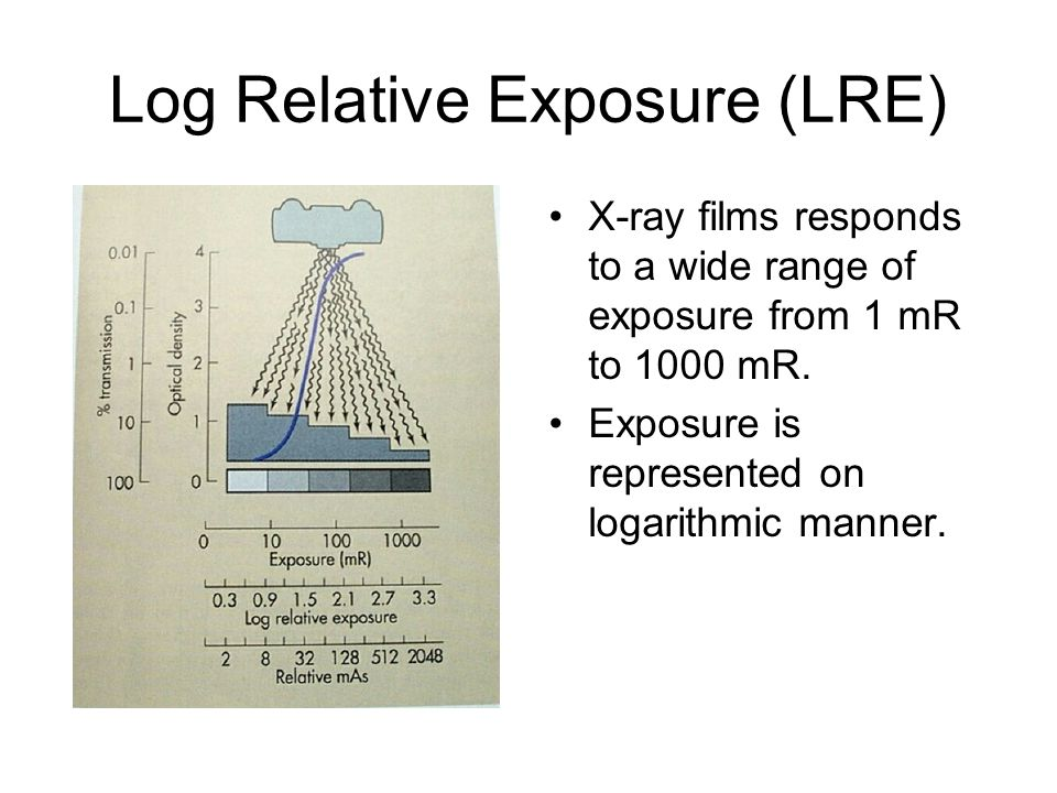 Log Relative Exposure (LRE)