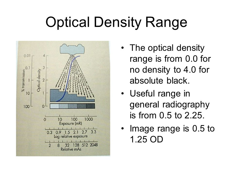 Optical Density Range The optical density range is from 0.0 for no density to 4.0 for absolute black.