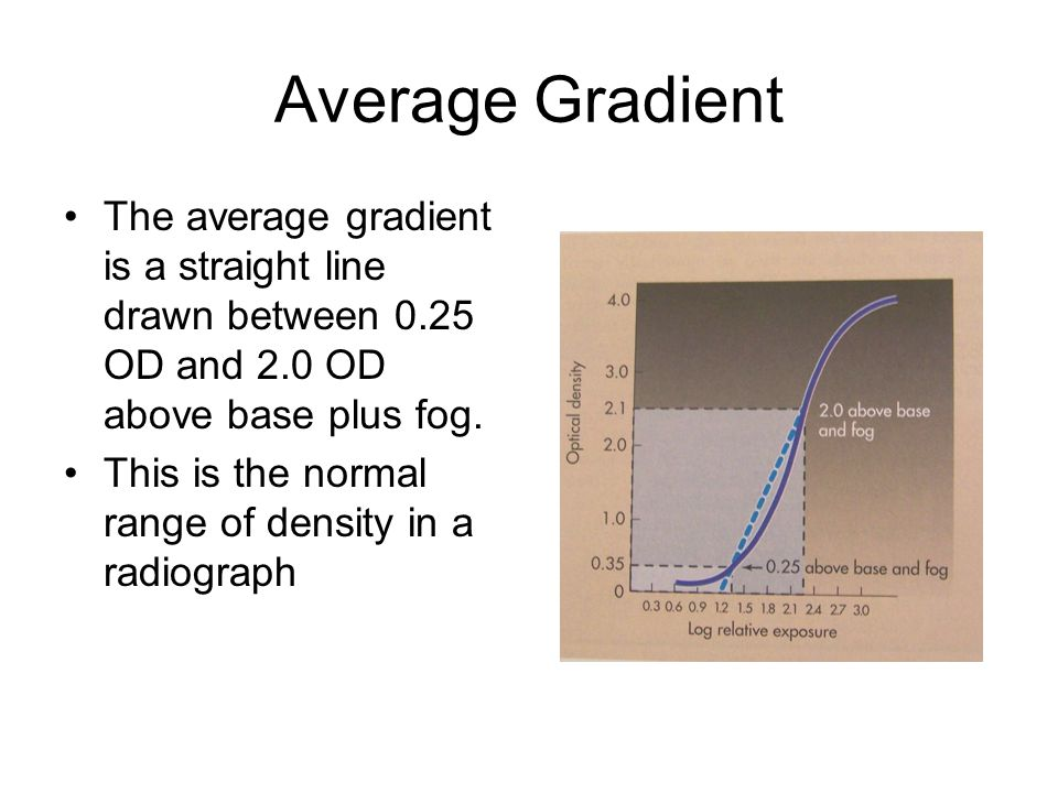 Average Gradient The average gradient is a straight line drawn between 0.25 OD and 2.0 OD above base plus fog.