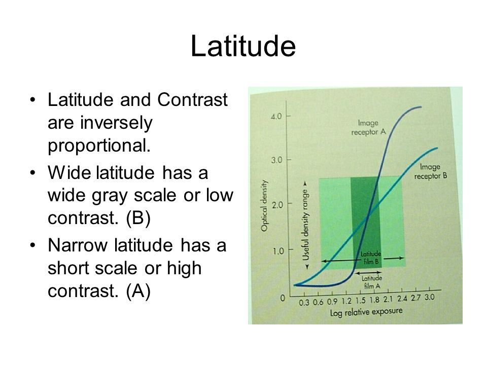 Latitude Latitude and Contrast are inversely proportional.