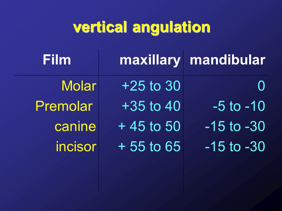 vertical angulation Film maxillary mandibular Molar Premolar canine