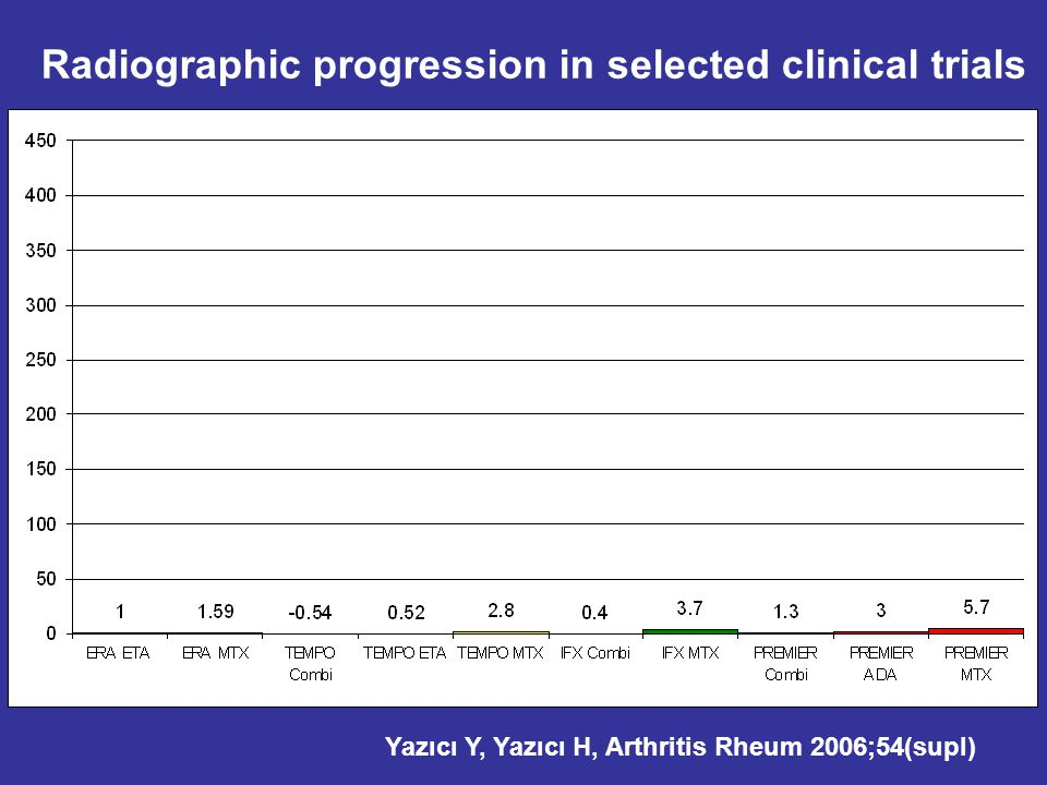 Radiographic progression in selected clinical trials