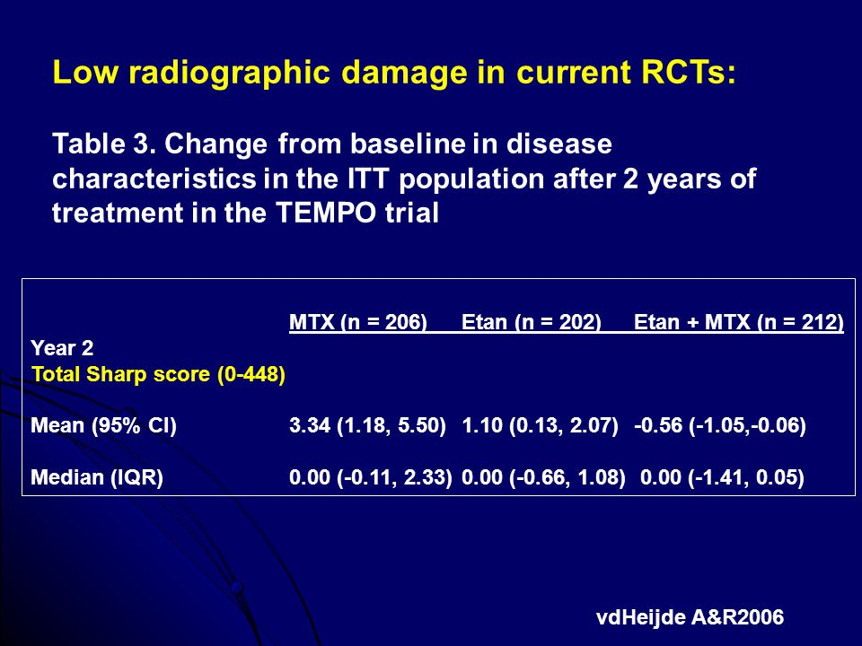 Low radiographic damage in current RCTs: