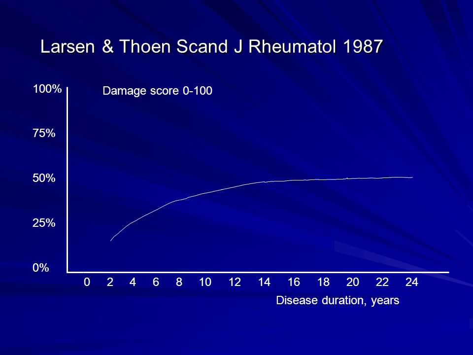 Larsen & Thoen Scand J Rheumatol 1987