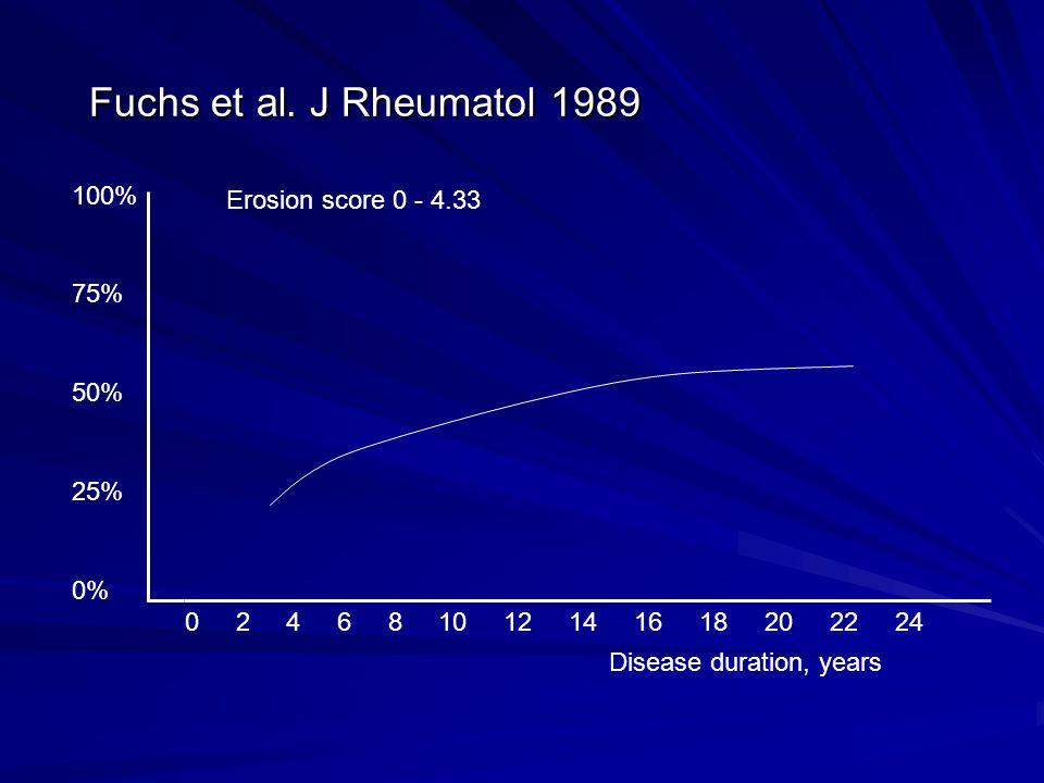 Fuchs et al. J Rheumatol 1989 100% Erosion score 0 - 4.33 75% 50% 25%