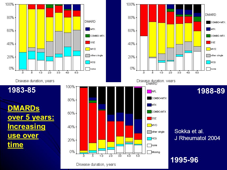Increasing use over time 1988-89