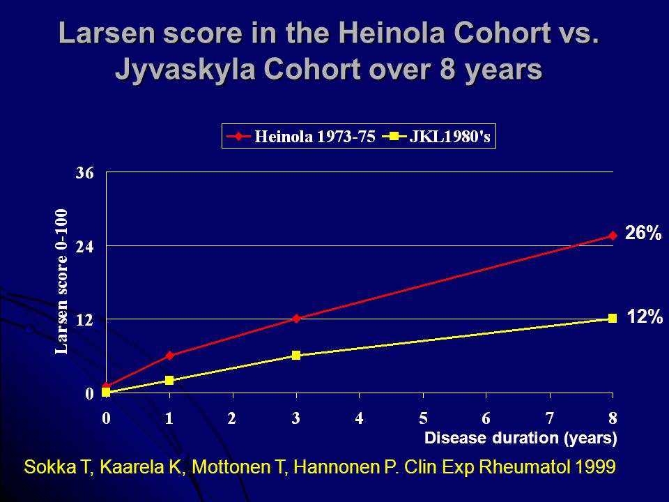 Larsen score in the Heinola Cohort vs. Jyvaskyla Cohort over 8 years