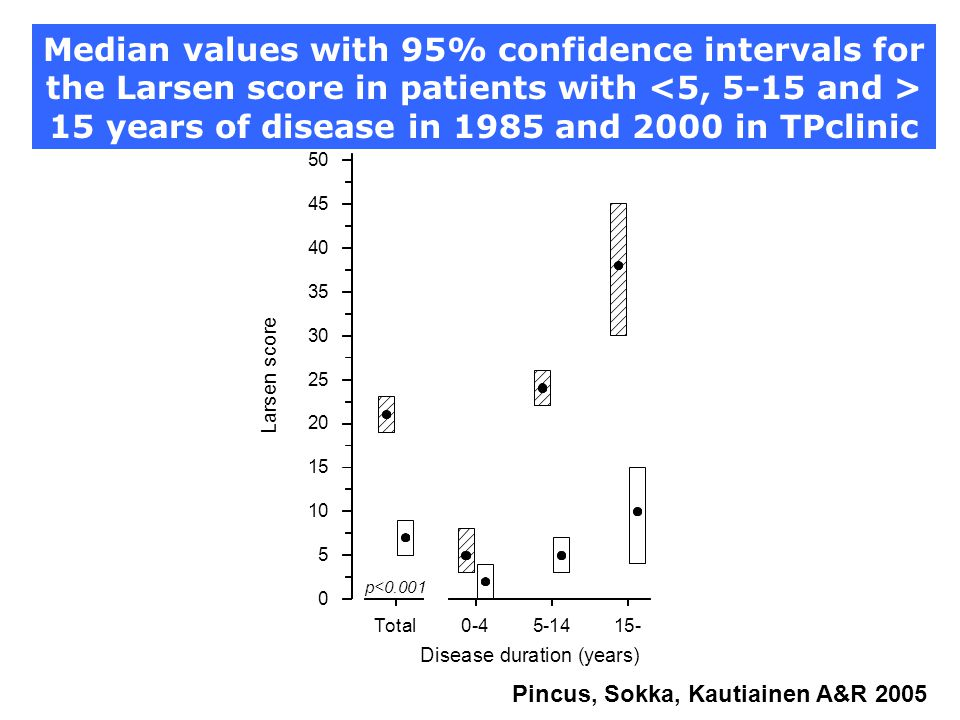 Median values with 95% confidence intervals for the Larsen score in patients with <5, 5-15 and > 15 years of disease in 1985 and 2000 in TPclinic