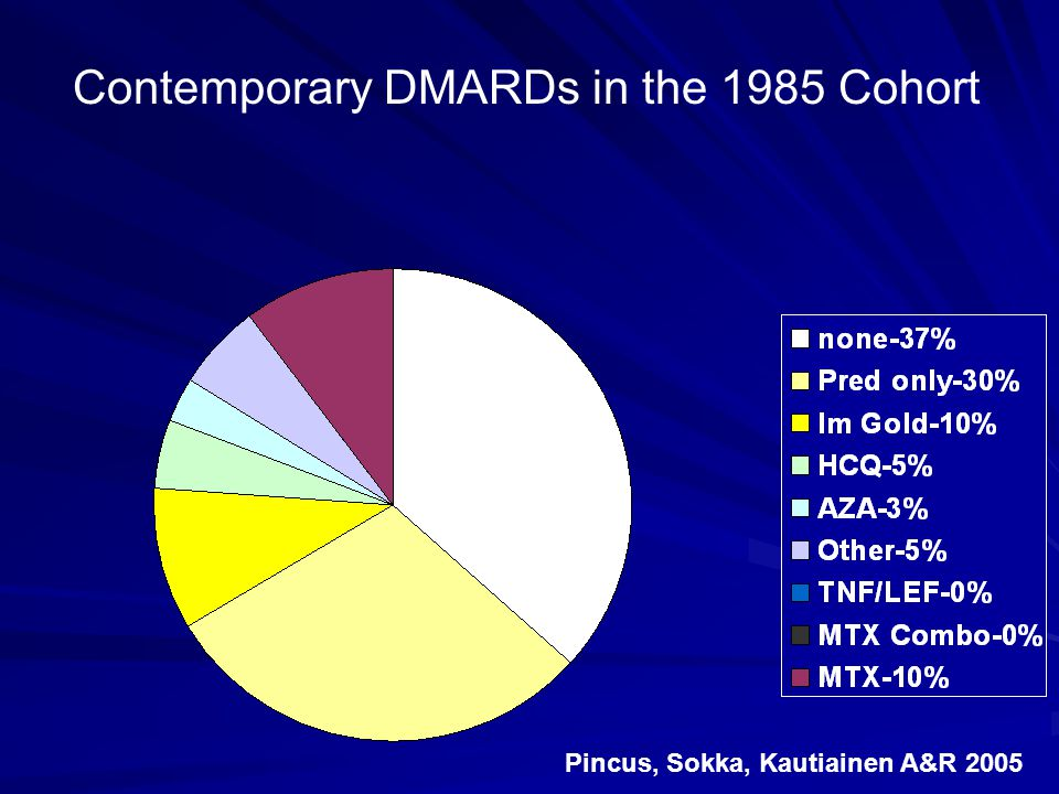 Contemporary DMARDs in the 1985 Cohort