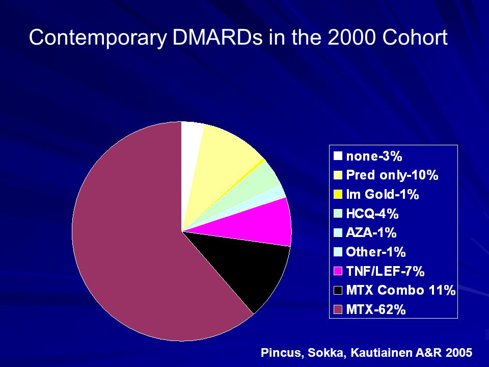 Contemporary DMARDs in the 2000 Cohort