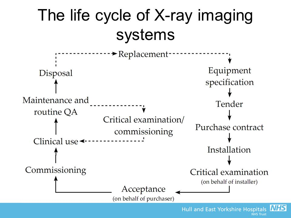 The life cycle of X-ray imaging systems