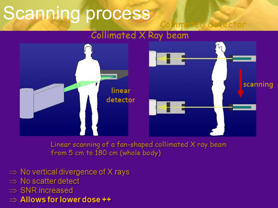 Scanning process Collimated detector Collimated X Ray beam scanning