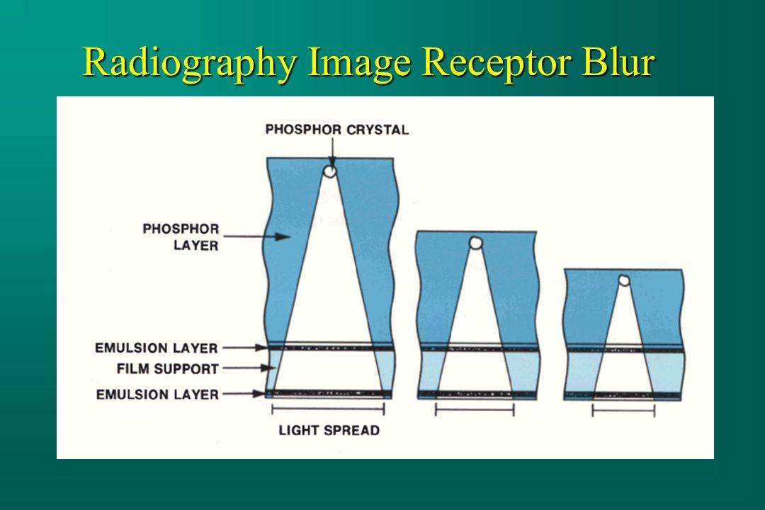 Radiography Image Receptor Blur