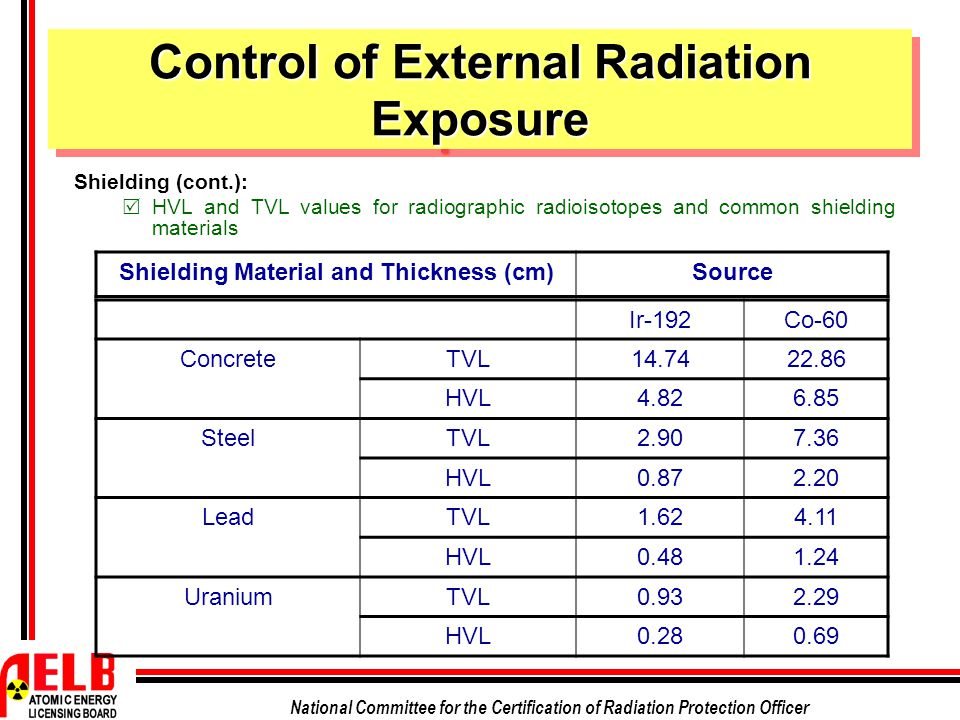 Control of External Radiation Exposure